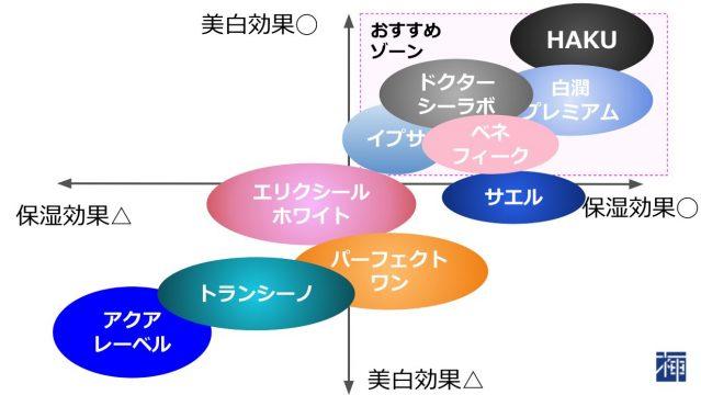 トラネキサム酸化粧品