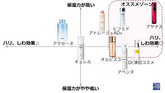 敏感肌化粧品 選び方 エイジングケア