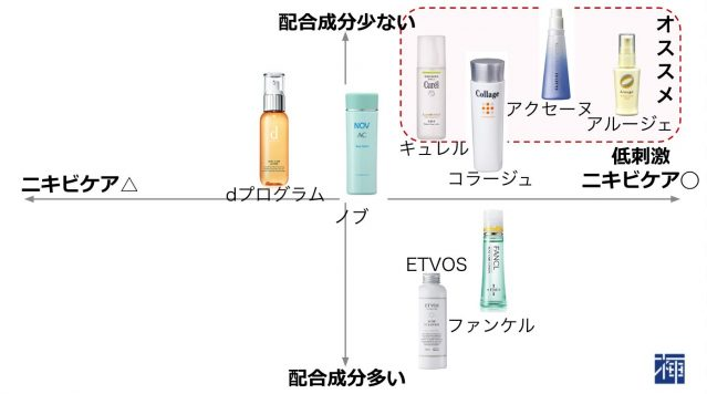 敏感肌 化粧品 選び方