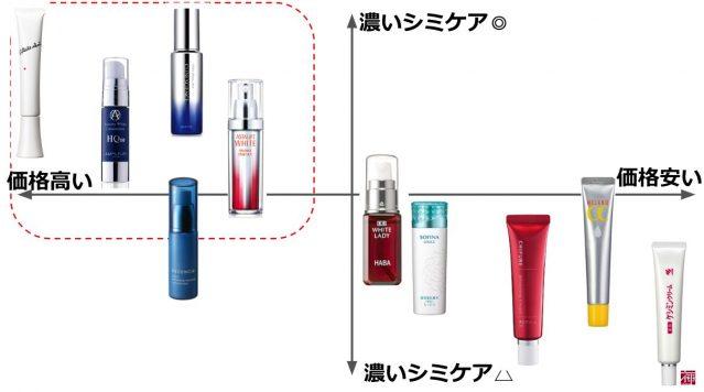 50代 美白化粧品
