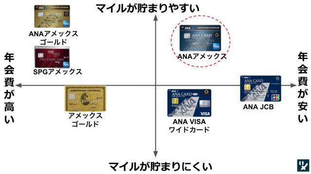 ANAアメックス 比較