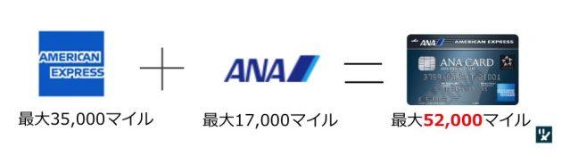 ANAアメックス キャンペーン